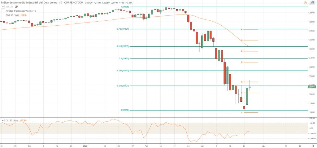 Gráfico Diario Dow Jones
