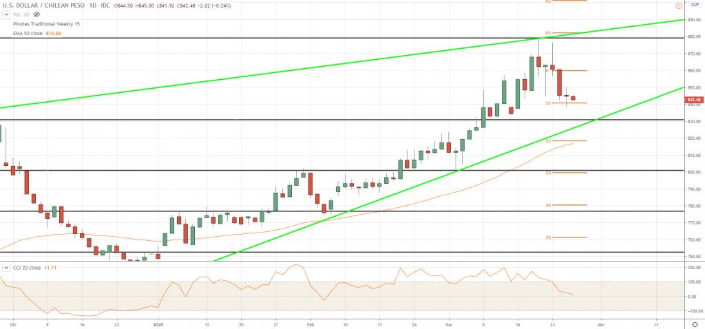 Gráfico Diario USD/CLP
