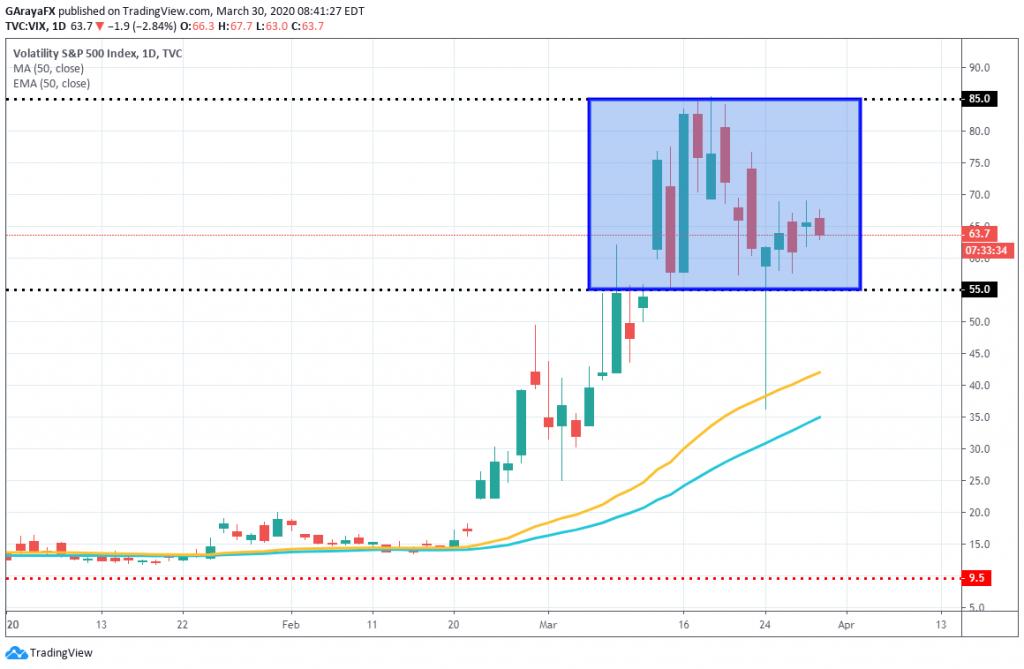 Gráfico Diario del Índice de Volatilidad - VIX