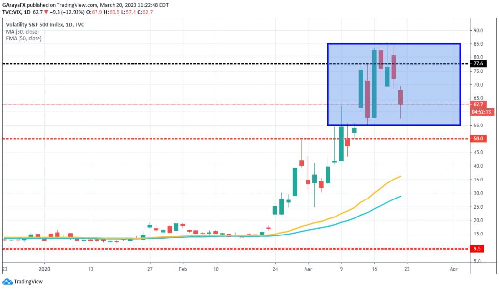 Índice de Volatilidad - VIX