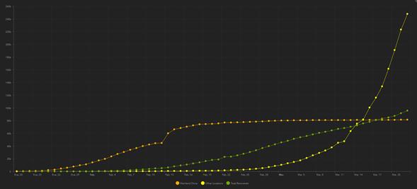 curvas de contagiados y recuperados de coronavirus según la Johns Hopkins University: