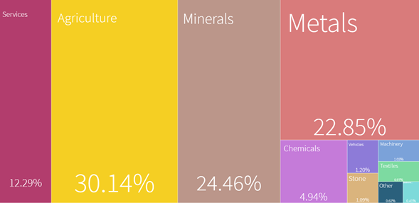 Distribución de exportaciones de chile
