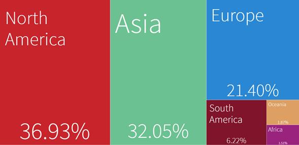 como se distribuyen las exportaciones de Estados Unidos