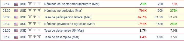 Indicadores económicos del mercado laboral de EEUU  - USDMXN