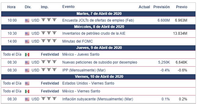 Calendario económico México y Estados Unidos