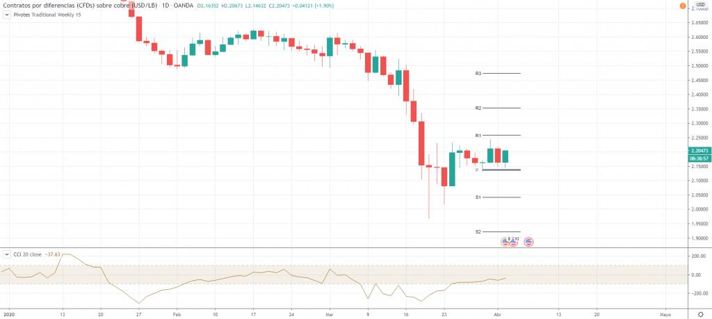 Gráfico diario del Cobre (USD/LB). 02.04.2020 (08:22 EST)