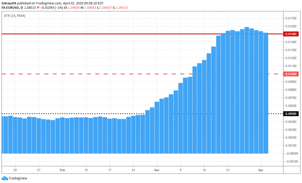 Gráfico diario del indicador ATR para el par EUR/USD.