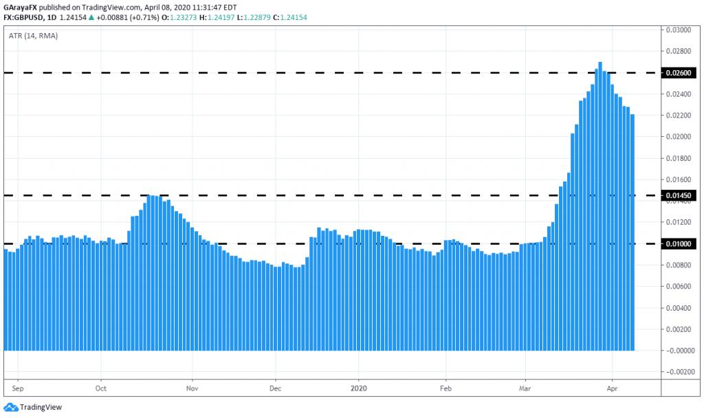 Gráfico diario del indicador ATR para el par GBP/USD. GBPUSD