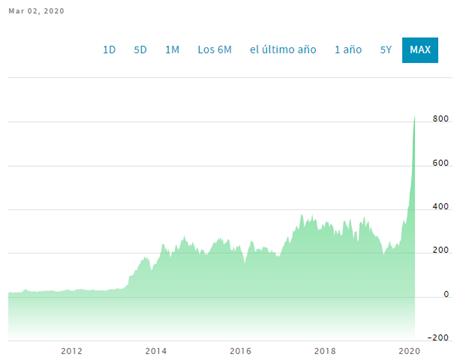 Gráfico que muestra el precio histórico de Tesla – Fuente: Nasdaq.com