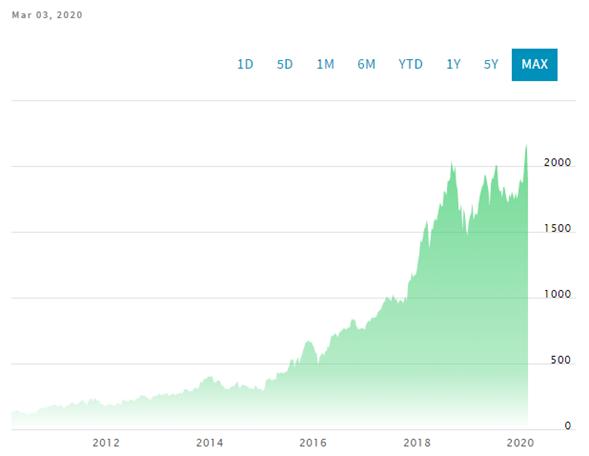 Gráfico que muestra el precio histórico de Amazon - Fuente: Nasdaq.com