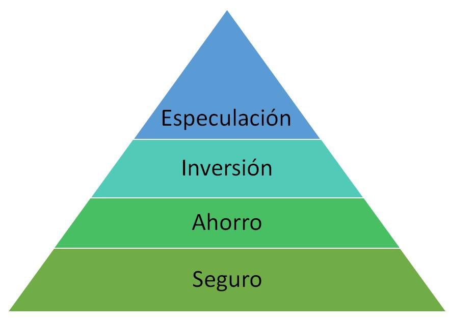 Pirámide de inversión en Oro -  Trading de Oro