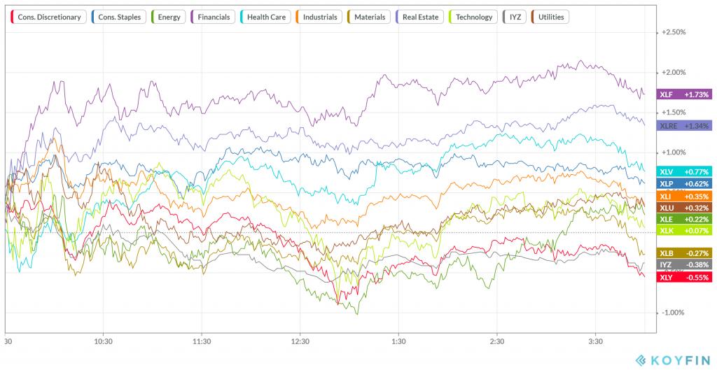 Sectores del S&P 500