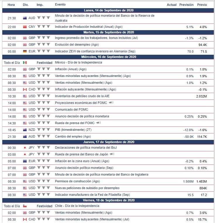 Calendario Económico - Semana del 14 al 20 de Septiembre 2020 Oro