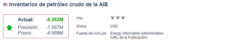 Inventarios de petróleo AIE