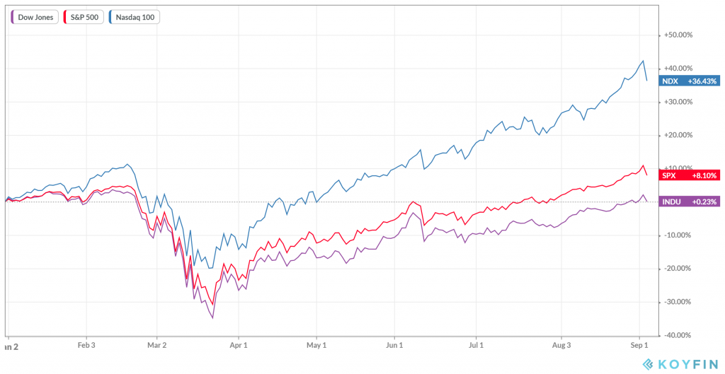 Rendimiento YTD del Nasdaq, S&P 500 y Dow Jones.