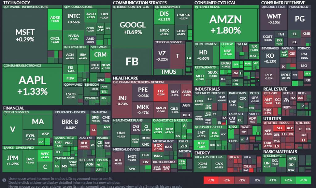 Heatmap del S&P 500 - 10.09.20