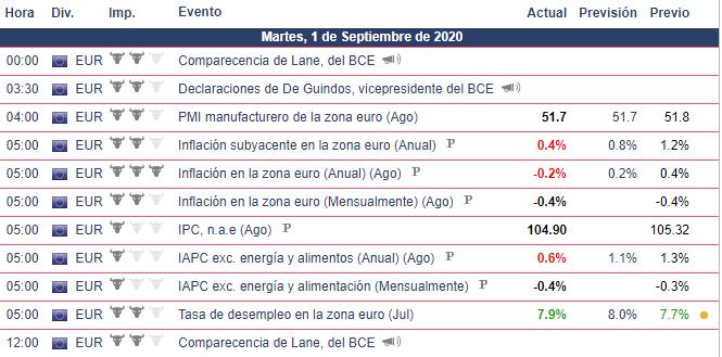 Calendario Económico enfocado en el EURUSD