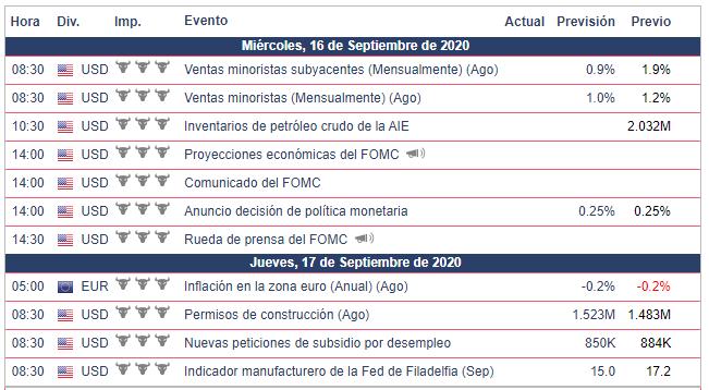 Calendario Económico enfocado en el EUR/USD - Semana del 14 al 20 de septiembre.