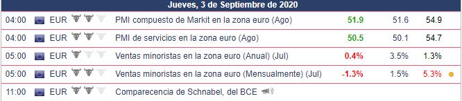Datos publicados hoy 03.09.2020 EURUSD