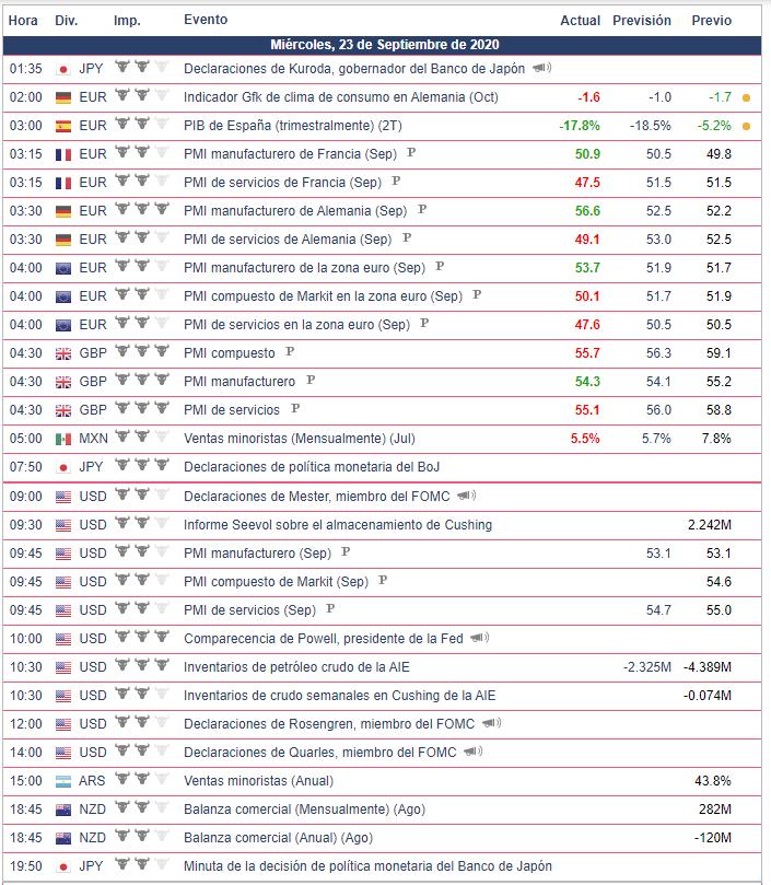 Calendario Económico - 23.09.20 Bolsa Americana