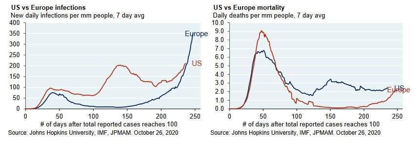 Comparativa entre EEUU y Europa