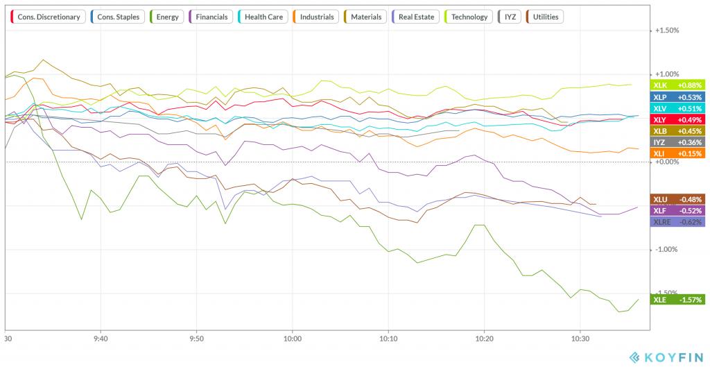 Rendimiento de los sectores de la economía de EEUU  S&P 500