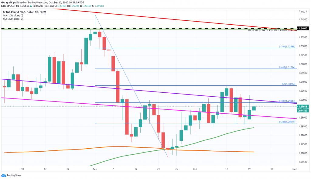 Gráfico Diario de GBP/USD - 20.10.20
