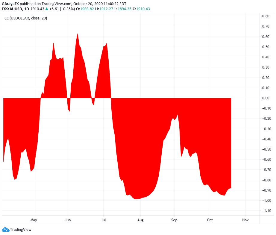 Correlación entre el USDOLLAR y el ORO - 20.10.20
