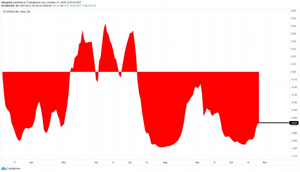 Correlación entre el Oro y el USDOLLAR - 27.10.20