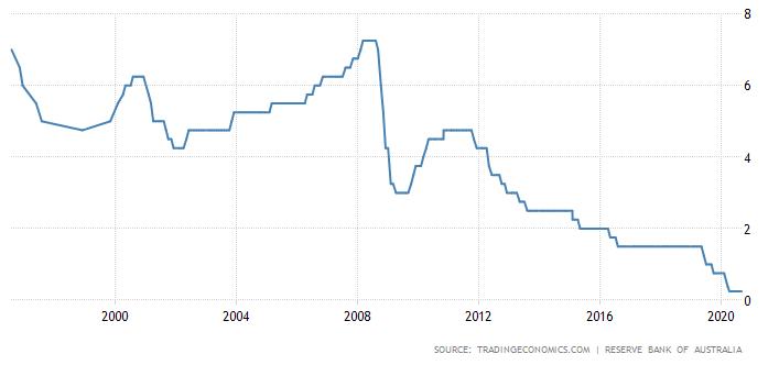 Tasa de interés del Banco de Reserva de Australia AUD/USD