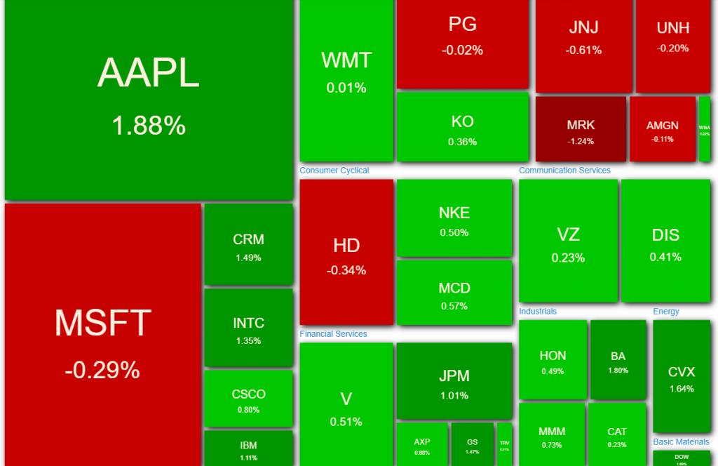 Heatmap del Dow Jones - 06.10.20