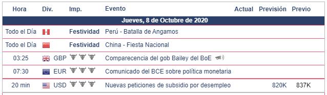 Calendario Económico 08.10.20 Bolsa Americana