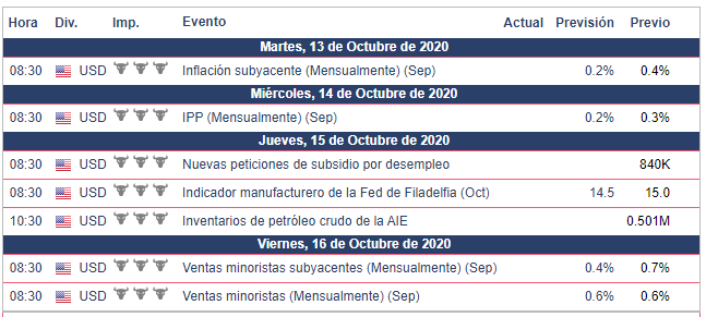 Calendario Económico para la semana del 12 al 18 de octubre.  S&P 500