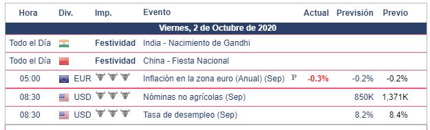 Calendario Económico 02.10.20 Bolsa Americana