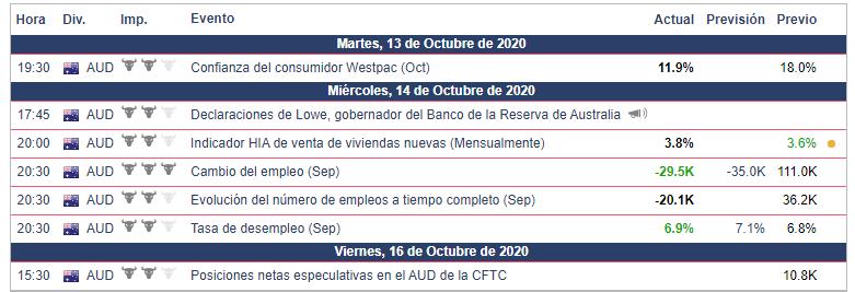 Calendario Semana 12.10.20 al 18.10.20 AUD/USD