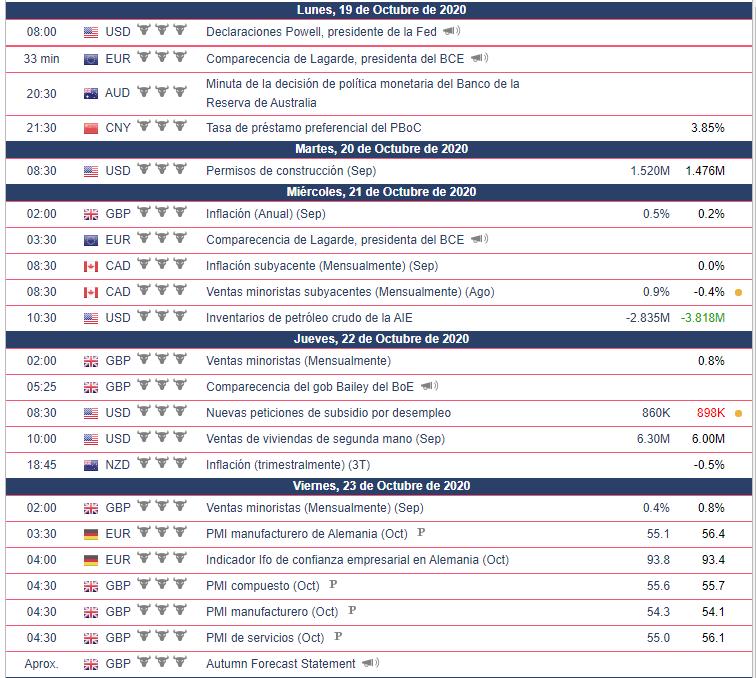 Calendario Económico Semana del 19 al 25 de Octubre