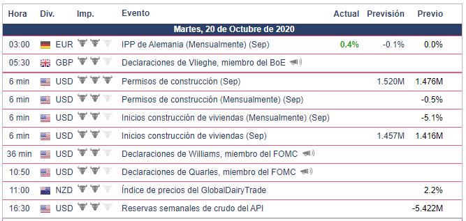 Calendario Económico 20.10.20 Bolsa Americana