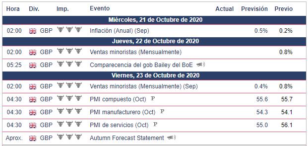 Calendario Semanal para la GBP/USD