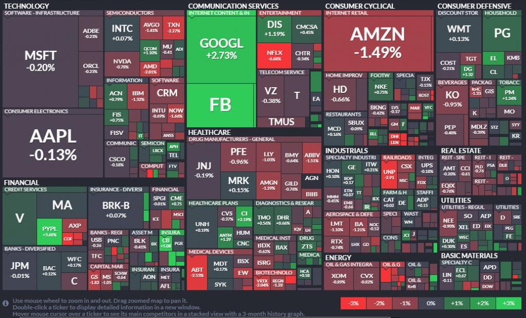Heatmap del S&P 500 - 21.10.20