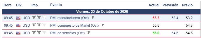 Calendario Económico - 23.10.20