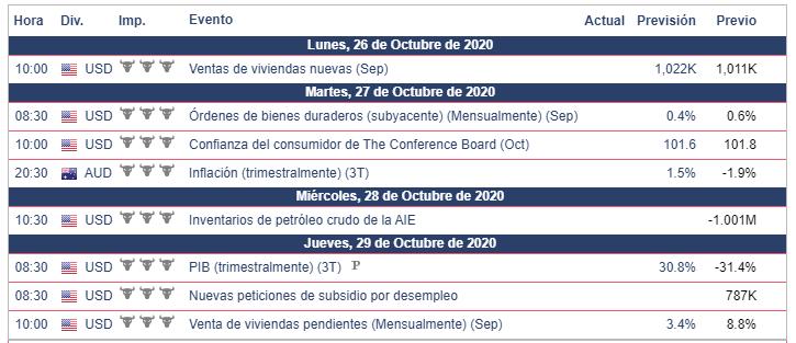 Calendario Económico Semana del 26 de octubre al 1 de noviembre.