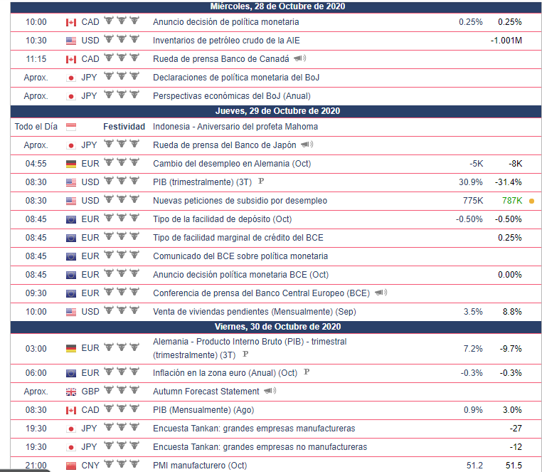 Calendario Económico Semana del 26 al 30 de octubre.  Bolsa Americana