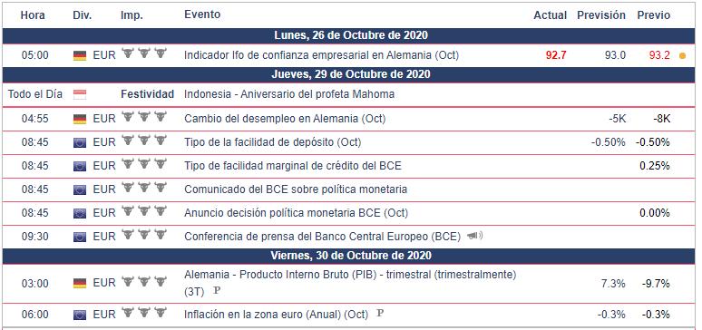 Calendario Económico Semanal del 26 al 31 de octubre EUR/USD