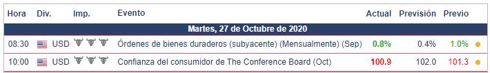 Calendario Económico hoy - 27.10.20 Oro