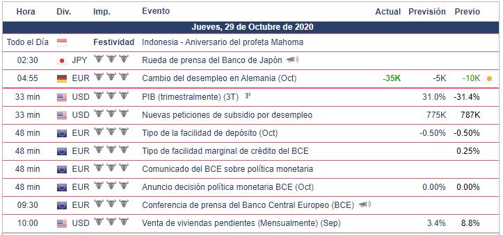 Calendario Económico para hoy 29.10.20 Bolsa Americana