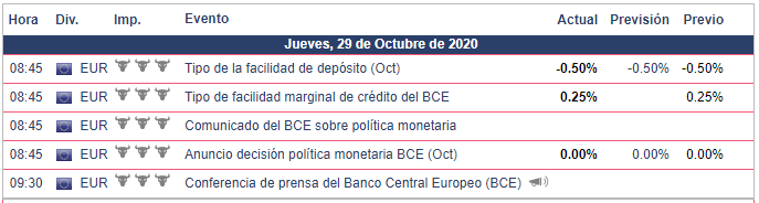 Cifras publicadas hoy para la Zona Euro DAX