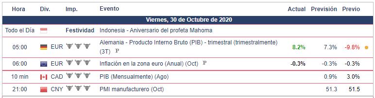 Calendario Económico 30.10.20 Bolsa Americana