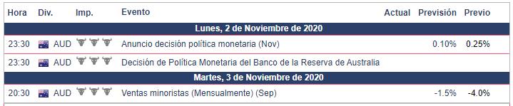 Calendario Económico para Australia - Semana del 2 al 8 de noviembre AUD/USD