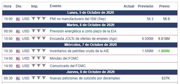 Calendario Económico Semanal del 5 al 11 de Octubre