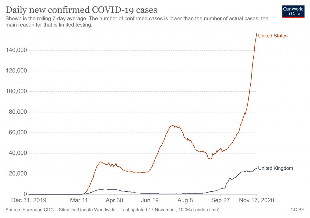 Casos diarios de COVID19 en EEUU y Reino Unido GBP/USD
